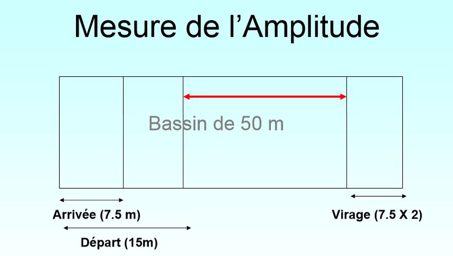 L''entraînement intégré mesureamplitude
